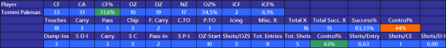 Corsi, zone exits & zone entries