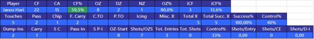 Stats 5v5 för Janos Hari